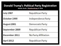 Trump Political Party Registrations 2